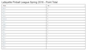 Spring week 1 standings 2016