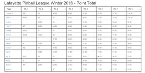 Winter 2016 Final Standings