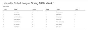 LPL Spring 16 Week 1 Standings