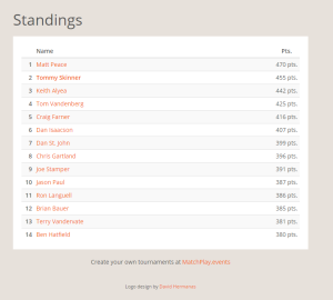 Selfie League April 13th Standings
