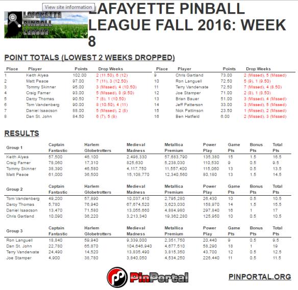 lpl-fall-16-final-standings