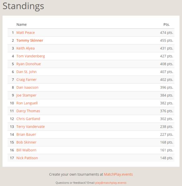 September Selfie League Standings.PNG