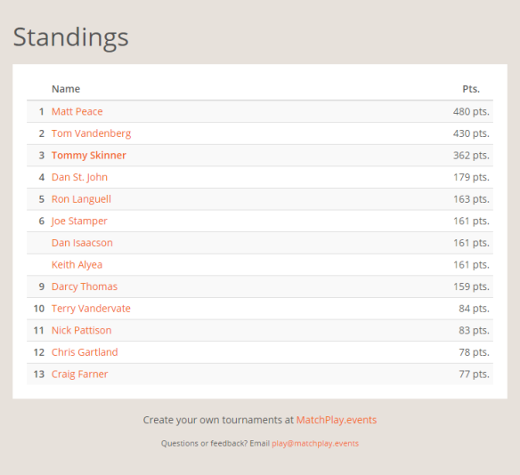 november-selfie-league-standings
