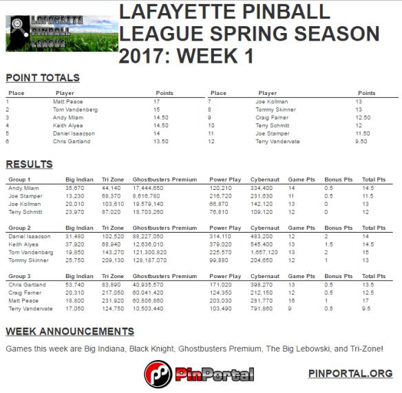 lpl sping 2017 week 1 results