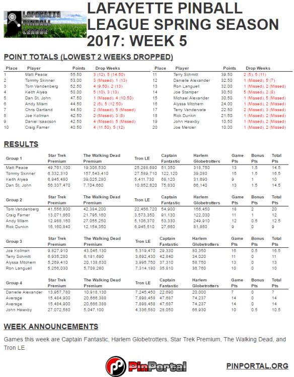 lpl spring 2017 week 5 results