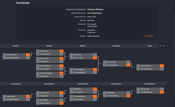 Spring Finals 2017 Tournament Results