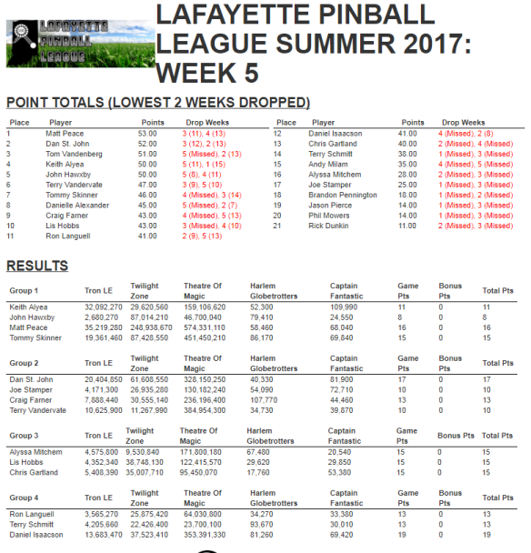 Lpl summer 2017 week 5 results