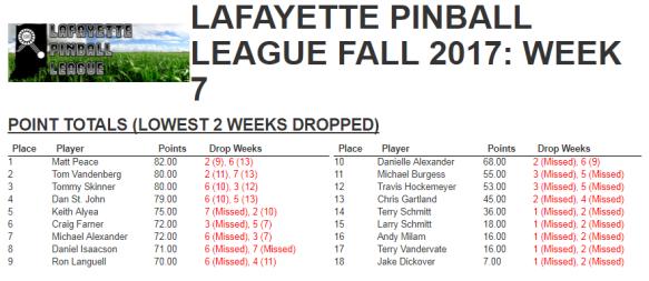 lpl fall 2017 week 7 results