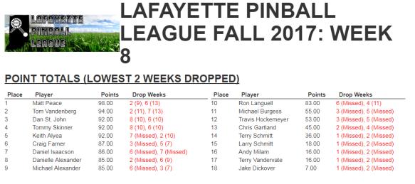 lpl fall 2017 week 8 results