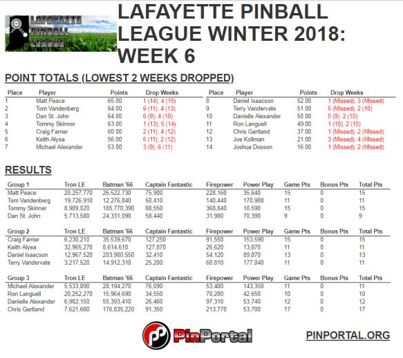 LPL Winter 2018 week 6 results.PNG