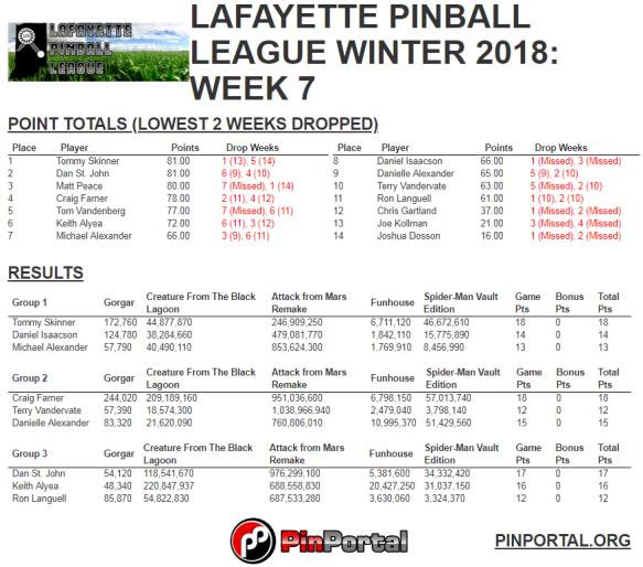 lpl winter 2018 week 7 results