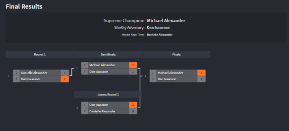 lpl winter 2018 b division finals results