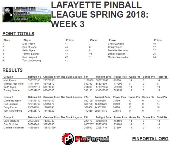 LPL Spring 2018 week 3 results