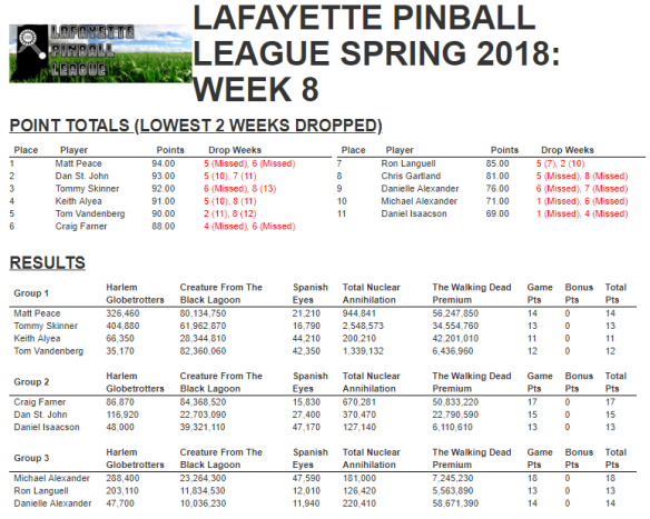Week 8 Results