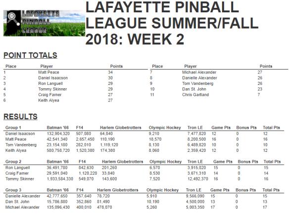 Week 2 Results