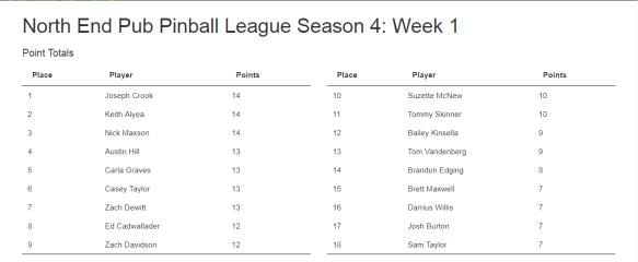 Week 1 Results