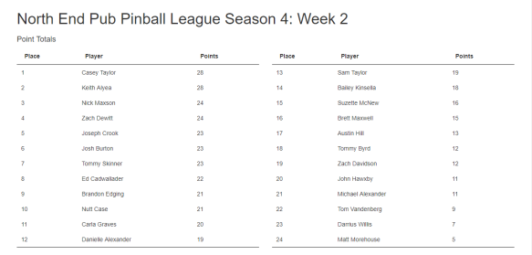 Week 2 standings.PNG