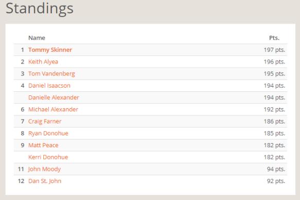 MSA October Standings