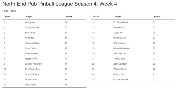 Week 4 Standings