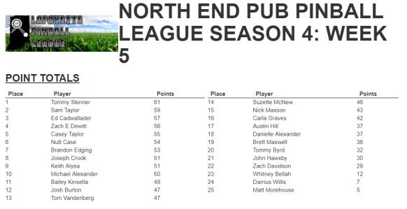 Week 5 Standings