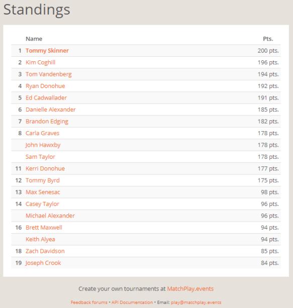 NEP November Standings