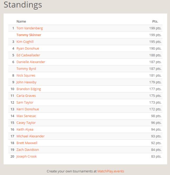 NEP November Standings.PNG