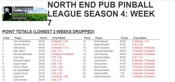 Week 7 results