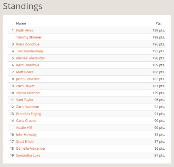 NEP December Standings