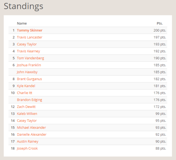 NEP February Selfie Standings