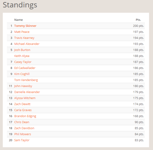 NEP January Standings.PNG