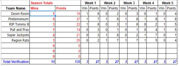 Team League Standings