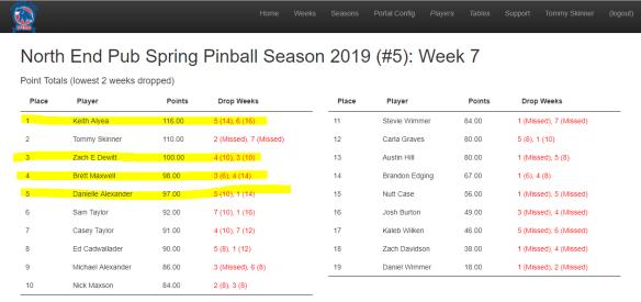 Week 7 standings