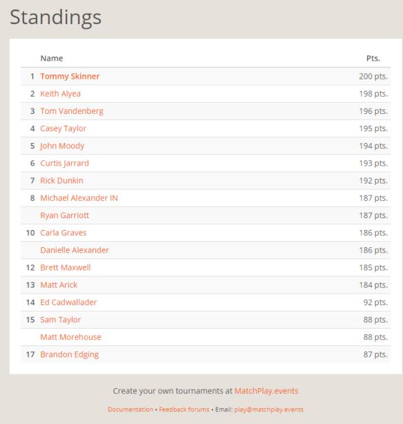 NEP August Selfie Standings