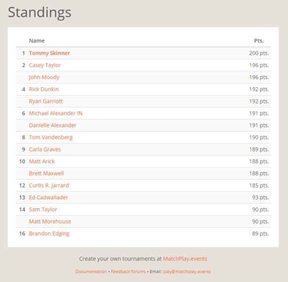 NEP August Selfie Standings.PNG